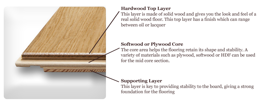 Getting Creative With Wood Flooring Beautiful Interiors